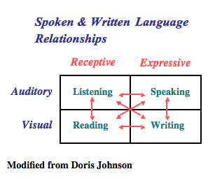 Domains of English Language Development