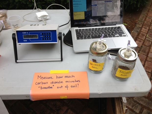 The breathing soil with a CO2 monitor